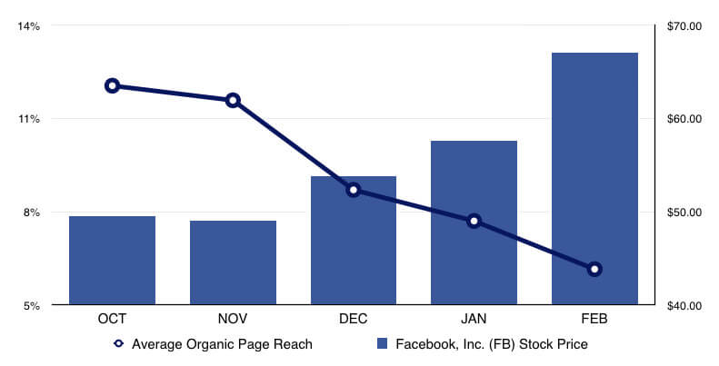 Facebook organic reach ads Chart
